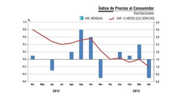 variacion IPC 2012-2013