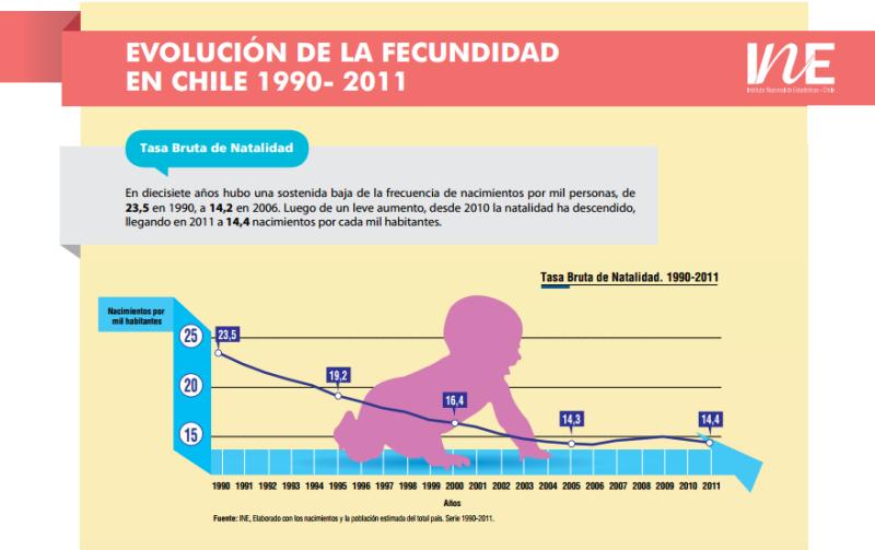 Tasa de fertilidad en adolescentes nacimientos por