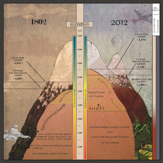 La nueva ilustración, muy al estilo de Humboldt, compara  el Chimborazo en 1802 y 2012 | MORUETA-HOLME