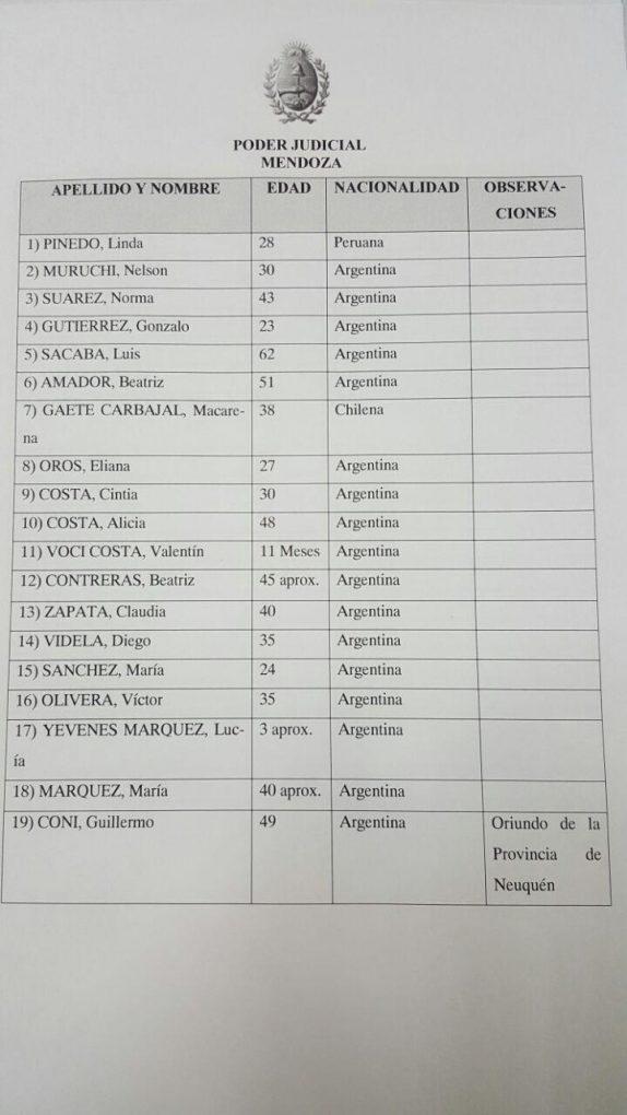 Lista-fallecidos-Mendoza