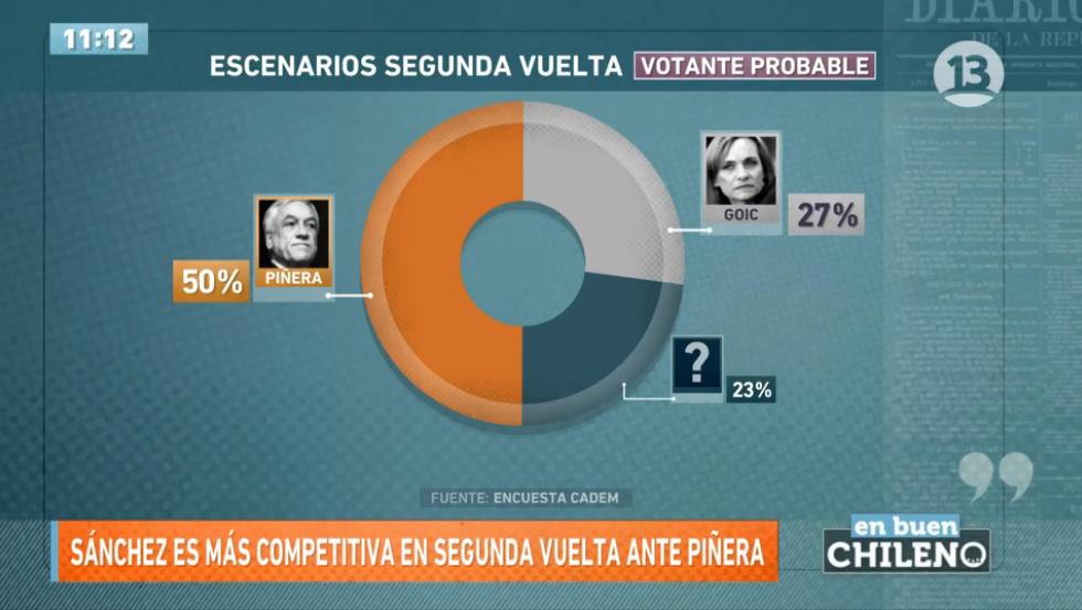 Alejandro Guillier recupera terreno y supera a Beatriz Sánchez — Encuesta Cadem
