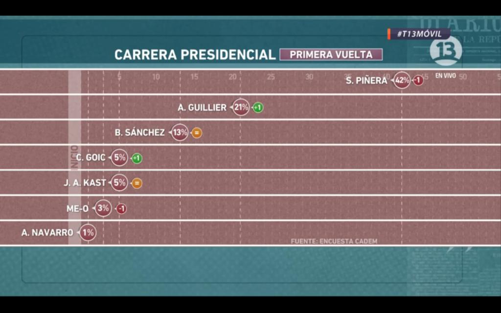 Distancia entre Piñera y Guillier disminuye en eventual segunda vuelta — Cadem