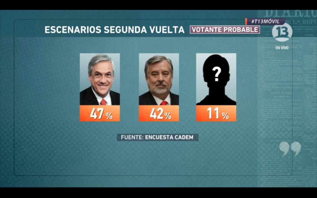 Guillier disminuye diferencia con Piñera en eventual segunda vuelta — Cadem