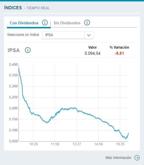 La Bolsa de Santiago cae 5,86% tras comicios en Chile