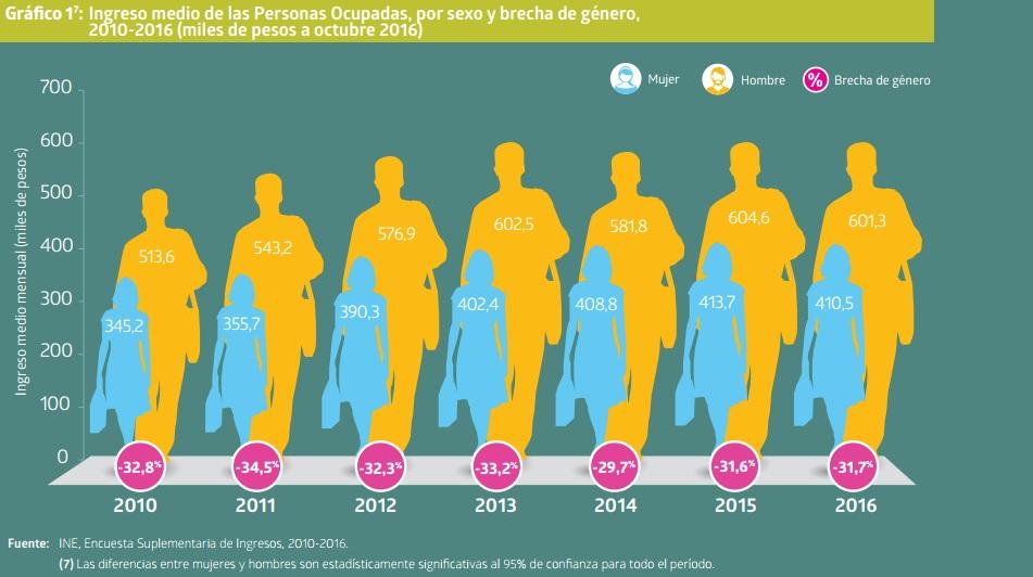 Cifras del INE: Mujeres chilenas ganan 31,7 % menos que los hombres