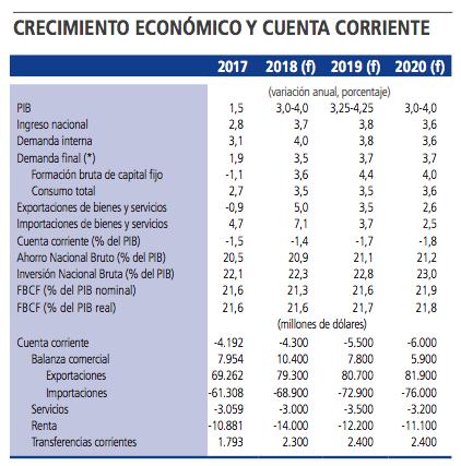 Banco Central eleva proyecciones de crecimiento para 2018 y 2019