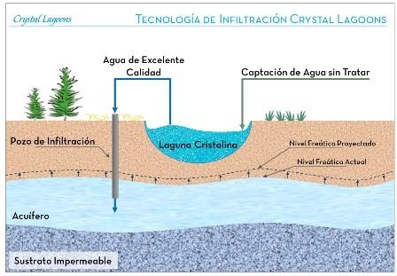 Tecnología de Infiltración Crystal Lagoons. Fuente: http://www.revistagua.cl/2014/02/10/crystal-lagoons-duplica-proyectos-en-chile-en-tres-anos-y-suma-54-lagunas-artificiales/