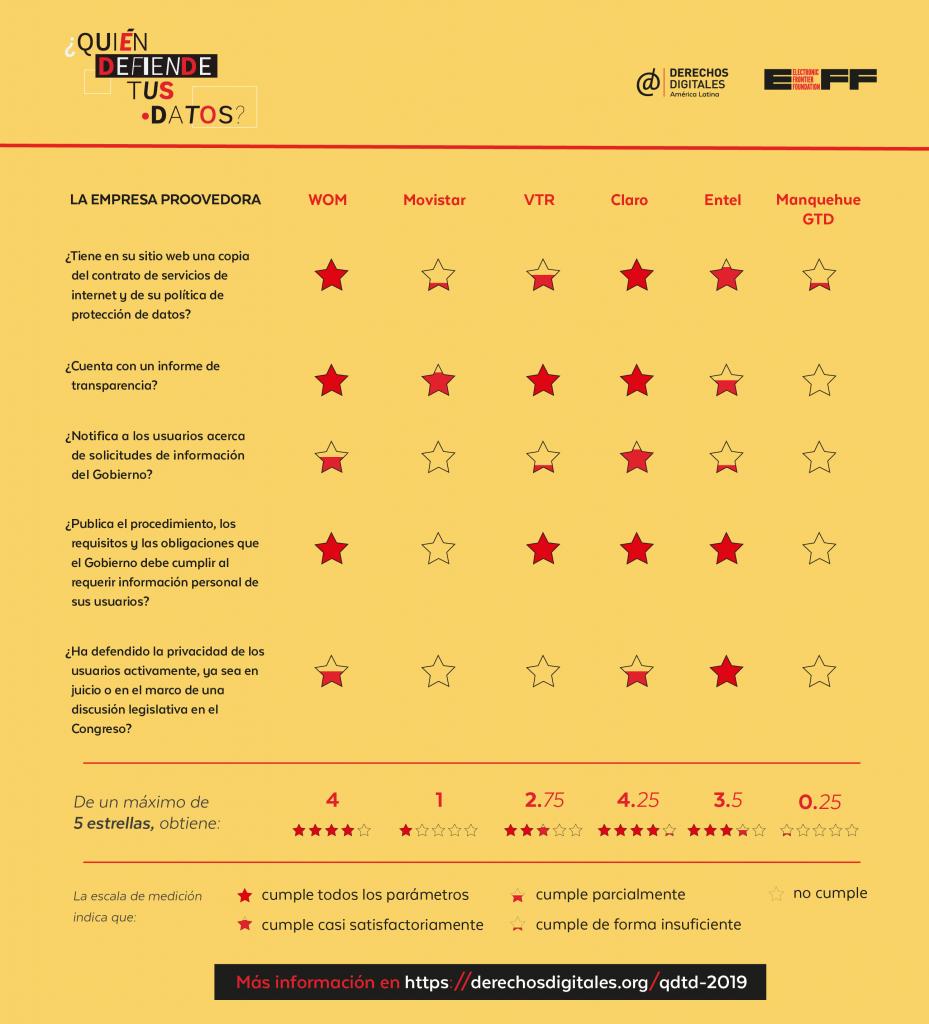 Estudio ¿Quién protege tus datos ? de Derechos Digitales