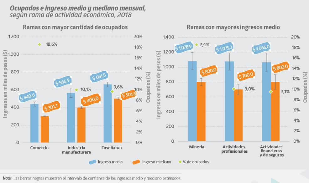 INE-sueldos-categoria.png
