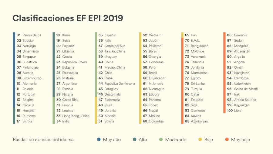 ranking inglés