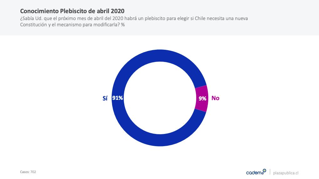 A 60 días del estallido social, Piñera tiene 11% de aprobación - Actualidad