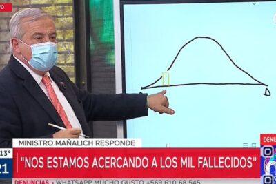 """VIDEO   Mañalich: """"Ya no fuimos el Italia o España de Sudamérica"""""""