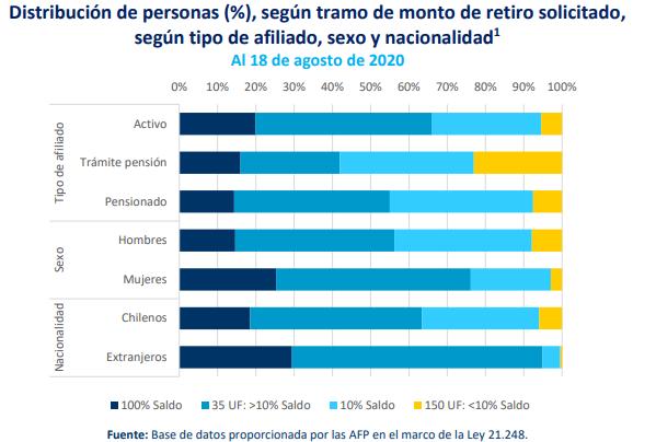 informe La Moneda retiro