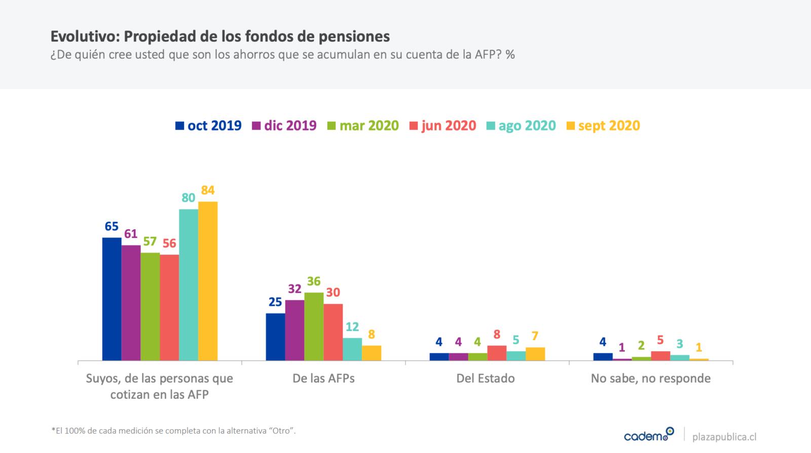 cadem pensiones