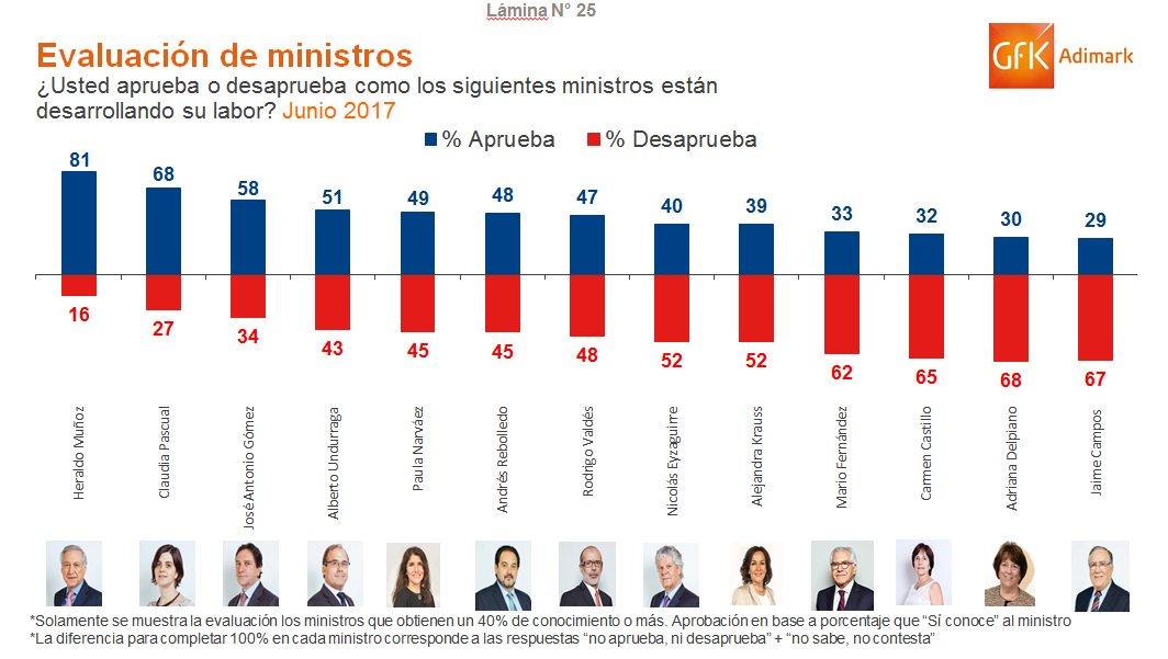 PPD-PS Muñoz Narváez