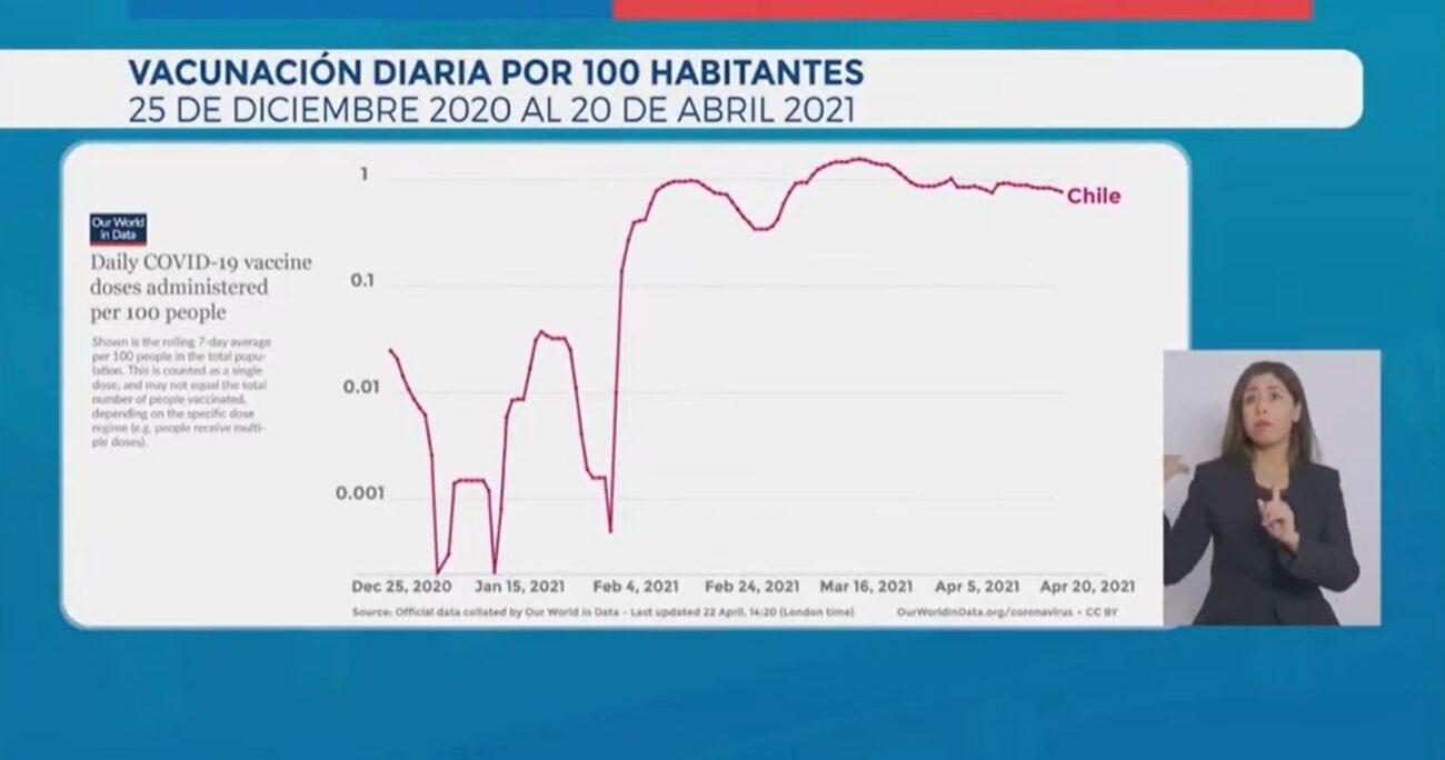 El esquema mostrado por el secretario de Estado durante el balance del jueves. CAPTURA DE PANTALLA/MINSAL