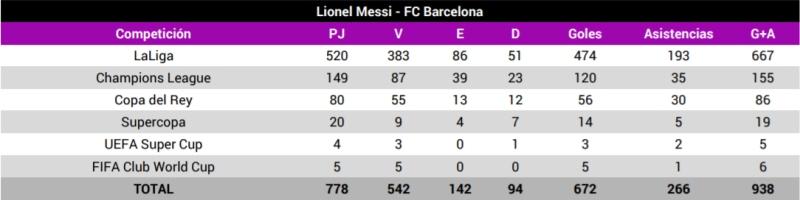 números Messi Barcelona